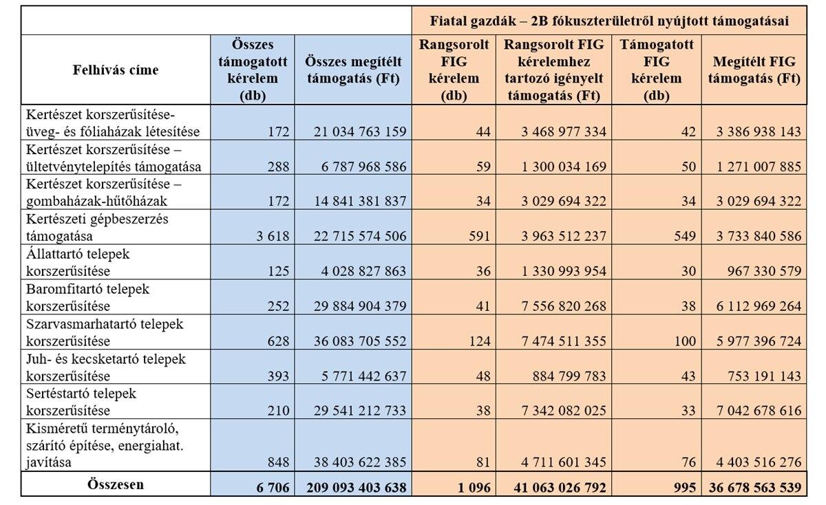 76 milliárd forintot különítettek el a fiatal gazdák támogatására ... cb68303a7d