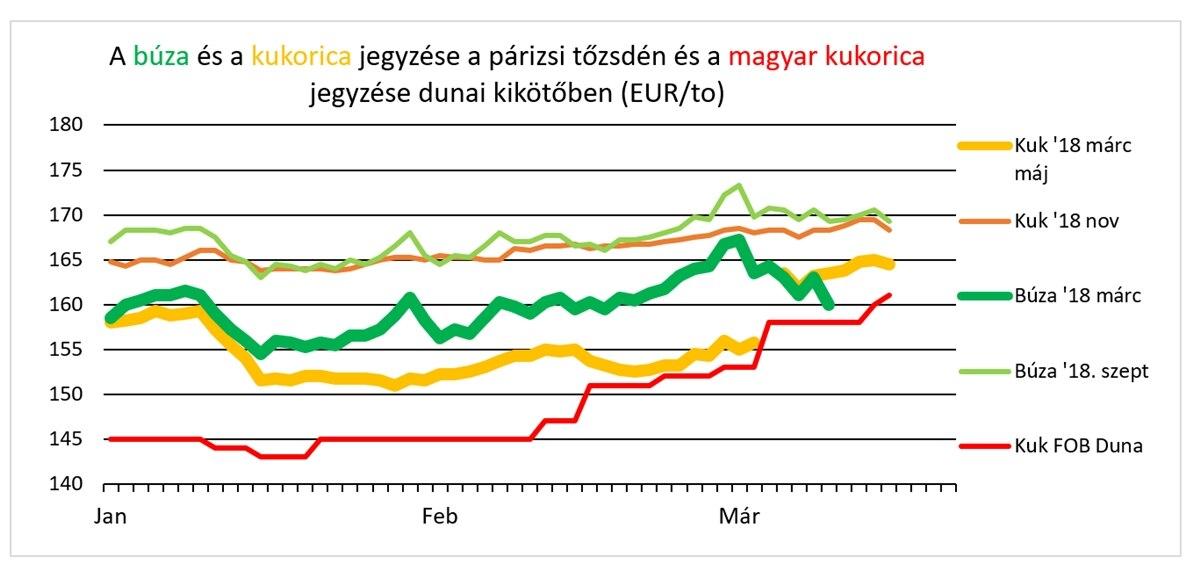 Kukorica ára