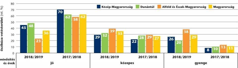 (Forrás: VSZT, 2017/2018 és 2018/2019-es évek statisztikai adatainak összesítése)